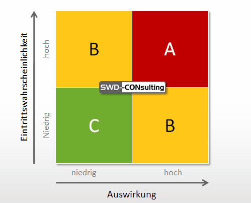Risikoanalyse Swd Consulting